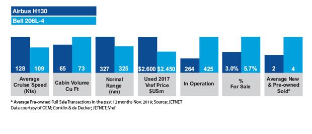 Airbus H130 vs Bell 206L-4 Market Comparison