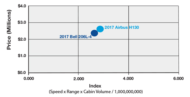 Airbus H130 vs Bell 206L-4 Productivity Comparison