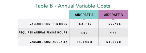 Aircraft Annual Variable Costs