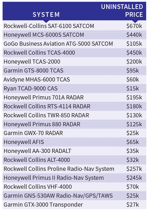 Aircraft Communications Equipment Uninstalled Price