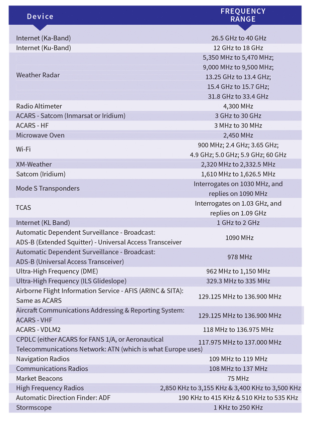 Aircraft Communications Equipment Listed by Frequency