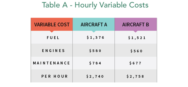 Aircraft Hourly Variable Costs