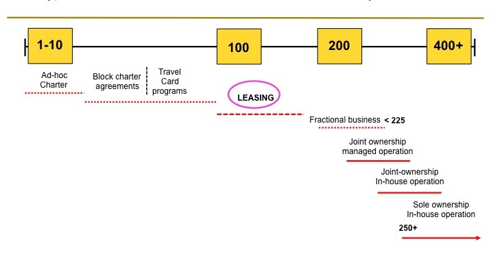 Aircraft Leasing Options - When they Make Sense