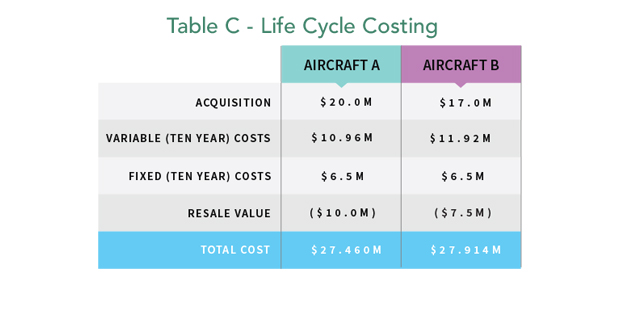 Aircraft Lifecycle Costing