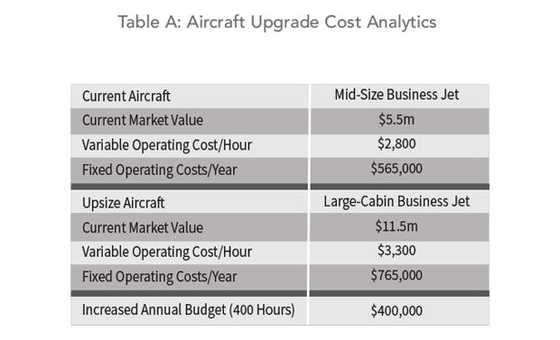 Aircraft Upgrade Cost Analysis