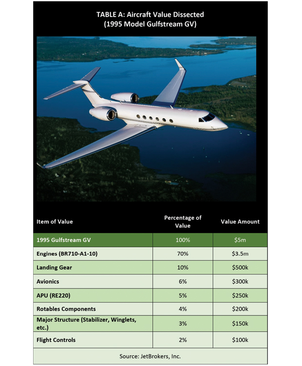Aircraft Value Dissected (1995 model Gulfstream GV)
