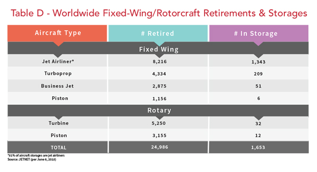 Worldwide Fixed-Wing and Rotary Wing Retirements and Storages