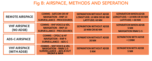 Airspace, Methods and Separation of ADS-B