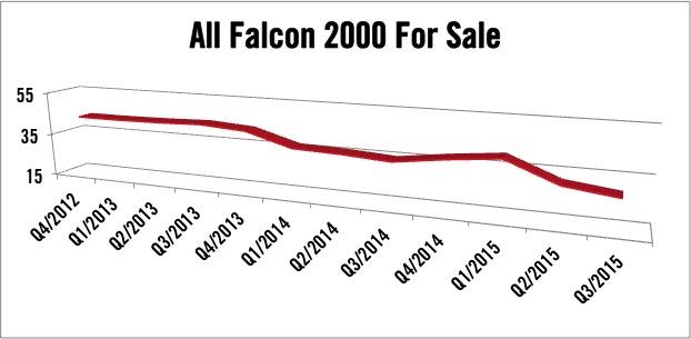 Dassault Falcon 2000 Series For Sale