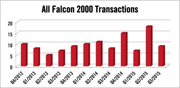Dassault Falcon 2000 Series Transactions