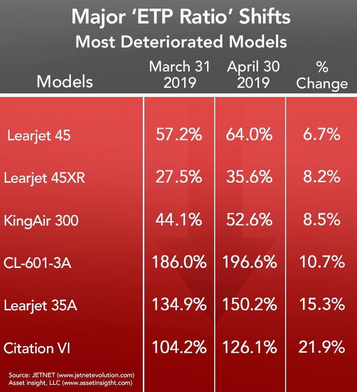 April 2019 Most Deteriorated Business Jets and Turboprops list