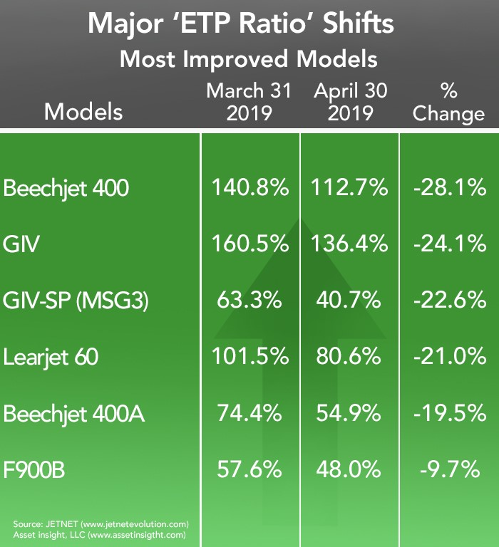 April 2019 Most Improved Business Jets and Turboprops list