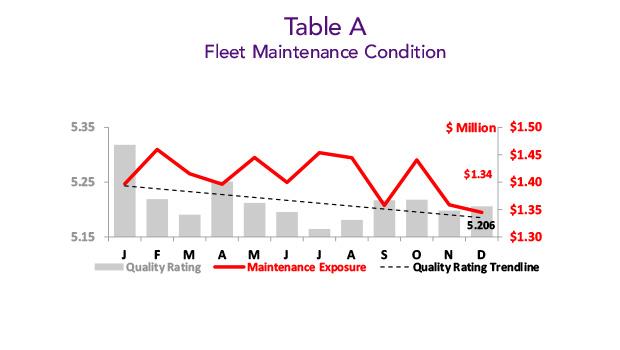 Asset Insight - December 2019 Fleet Maintenance Condition