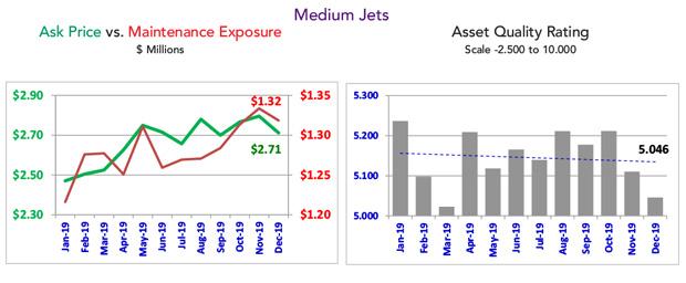 Asset Insight - December 2019 Medium Jet Overview