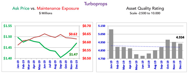 Asset Insight - December 2019 Turboprops Overview