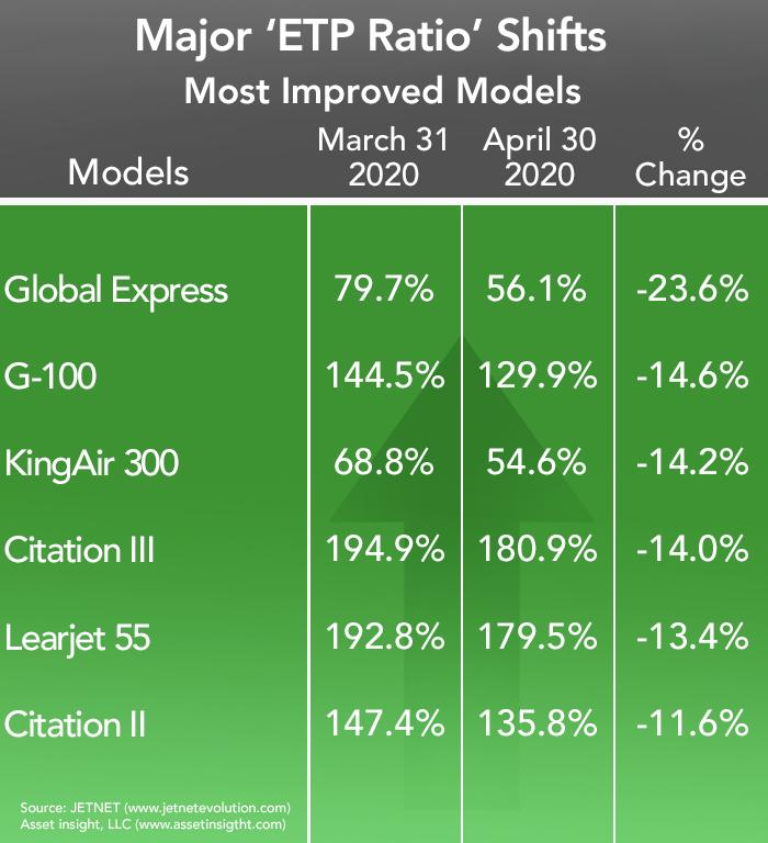 Asset Insight Most Improved Business Aircraft - April 2020