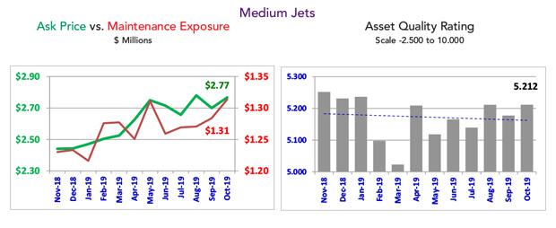 Asset Insight - October 2019 Medium Jet Fleet Maintenance Condition