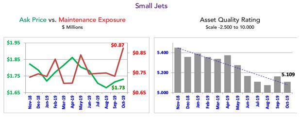 Asset Insight - October 2019 Small Jet Fleet Maintenance Condition