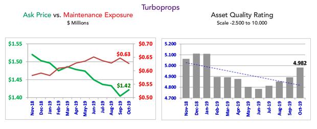 Asset Insight - October 2019 Turboprop Fleet Maintenance Condition