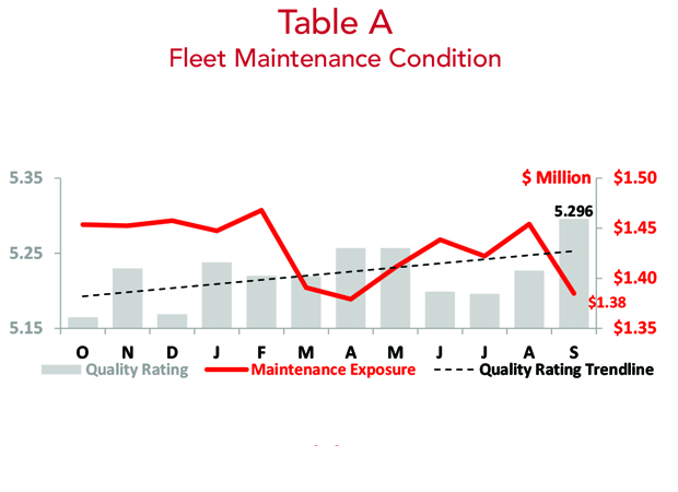 Asset Insight - September 2018 Fleet Maintenance Condition