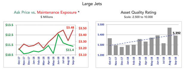 Asset Insight - September 2018 Large Jet Market Summary