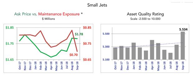 Asset Insight - September 2018 Small Jet Market Summary