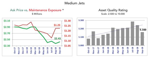 Asset Insight - September 2018 Medium Jet Market Summary