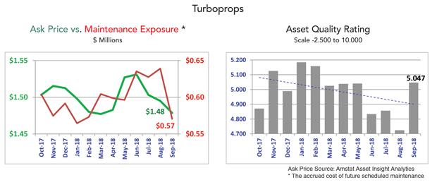 Asset Insight - September 2018 Turboprop Market Summary