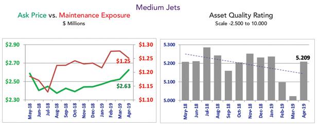 Asset Insight April 2019 Medium Jets April Market Summary