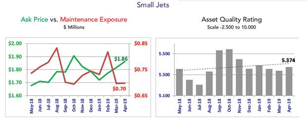 Asset Insight April 2019 Small Jets April Market Summary
