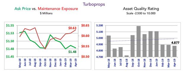Asset Insight April 2019 Turboprops April Market Summary