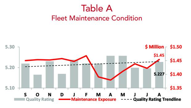 Asset Insight August 2018 Fleet Maintenance Condition
