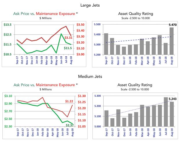 Asset Insight August 2018 Large and Medium Jet Fleet Analysis