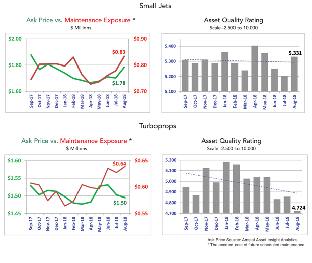 Asset Insight August 2018 Small Jet and Turboprop Fleet Analysis