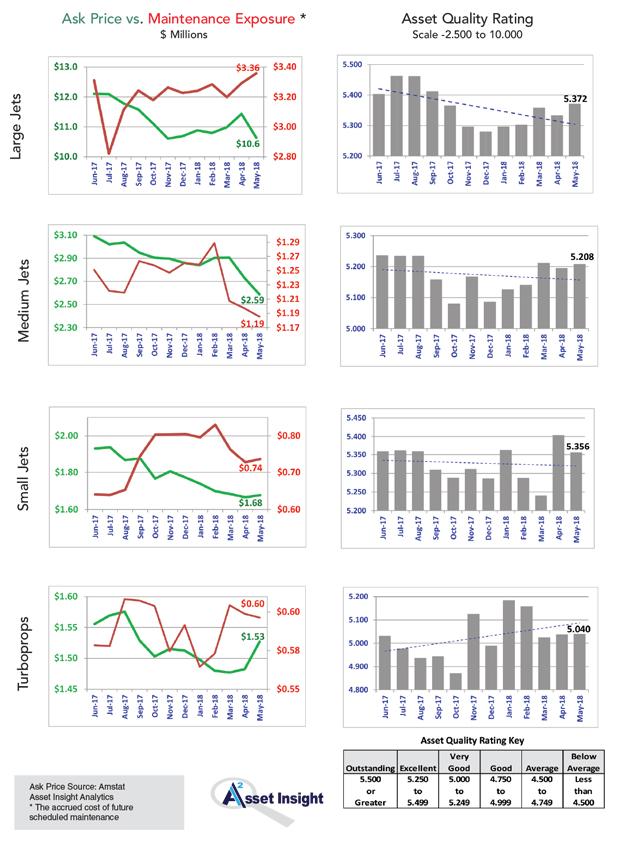 Asset Insight BizAv Market Summary - May 2018