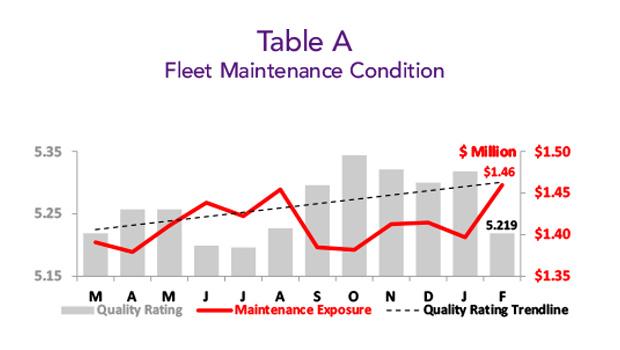 Asset Insight February 2019 Fleet Maintenance Condition