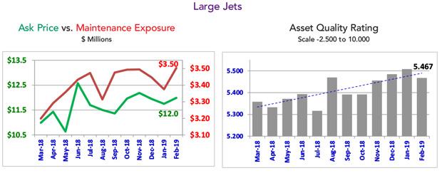 Asset Insight February 2019 Large Jet Fleet Condition
