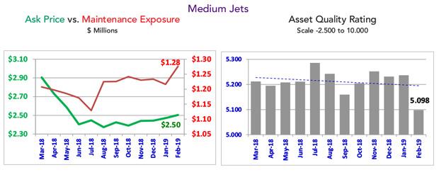 Asset Insight February 2019 Medium Jets Fleet Summary