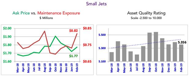 Asset Insight February 2019 Small Jets Fleet Summary