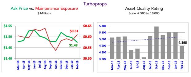 Asset Insight February 2019 Turboprop Fleet Summary