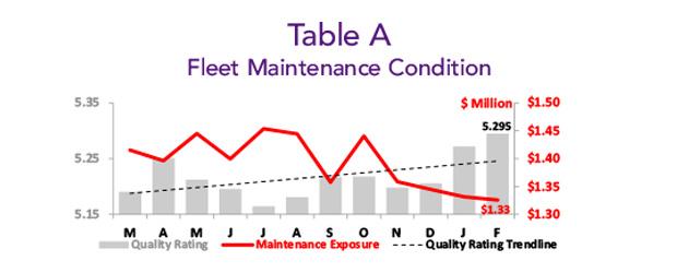 Asset Insight February 2020 Fleet Maintenance Condition