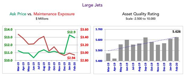 Asset Insight February 2020 Large Jet Quality Rating