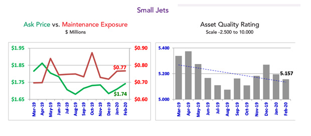 Asset Insight February 2020 Small Jet Quality Rating