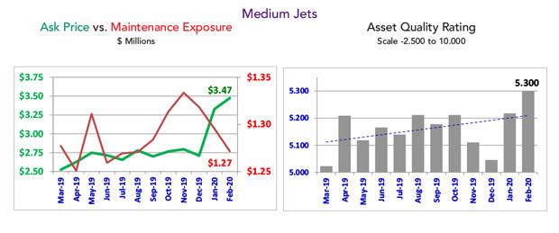 Asset Insight February 2020 Medium Jet Quality Rating
