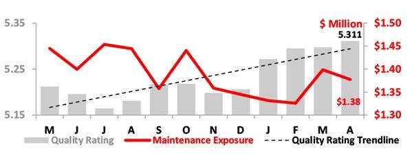 Asset Insight Fleet Maintenance Condition - April 2020