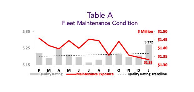 Asset Insight Fleet Maintenance Condition - January 2020