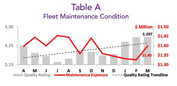Asset Insight Tracked Fleet Maintenance Condition - March 2020