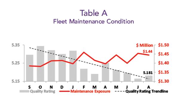 Asset Insight Fleet Maintenance Condition - Octobeber 2019