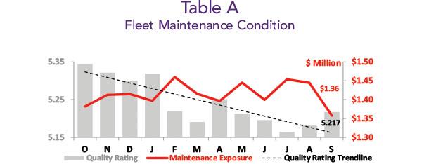 Asset Insight Fleet Maintenance Condition