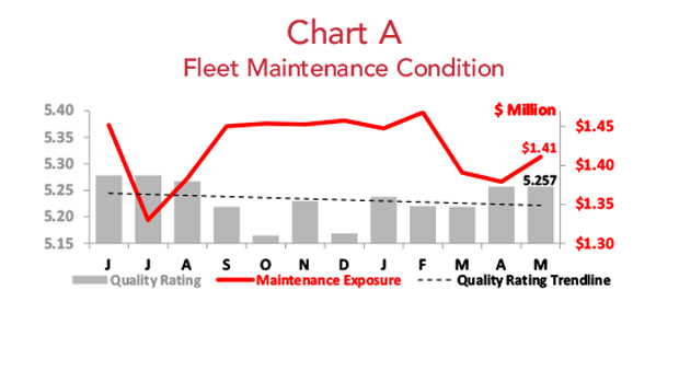 Asset Insight Inventory Fleet Maintenance Condition - May 2018